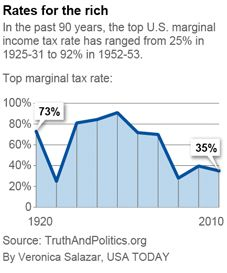 USA Today00915 Max Tax rate