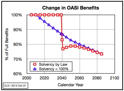 Soc Sec Change Benefits
